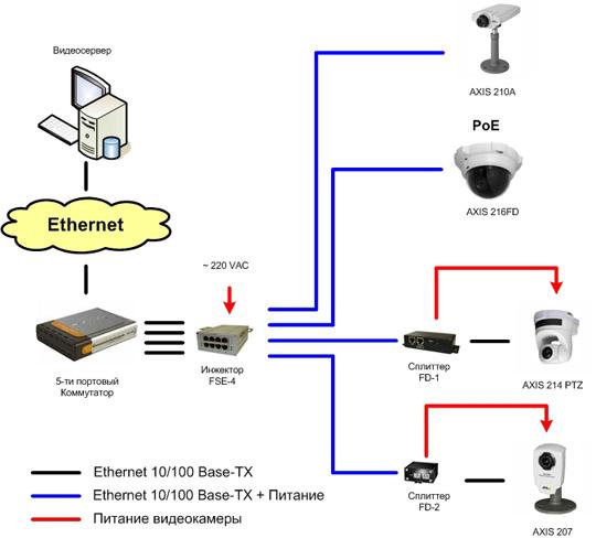 Пример подключения IP-камер.